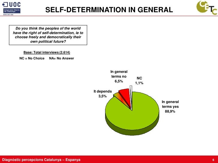 SELF-DETERMINATION IN GENERAL        Do you think the peoples of the world      have the right of self-determination, ie t...