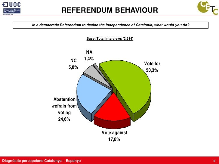 REFERENDUM BEHAVIOUR                In a democratic Referendum to decide the independence of Catalonia, what would you do?...