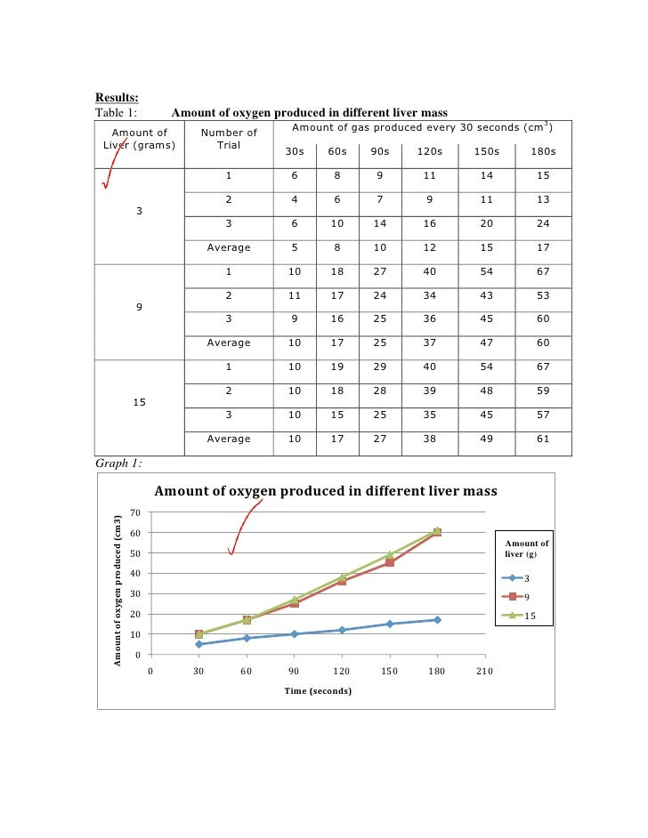 effect of catalase at different temperatures Cells make the enzyme catalase to remove in water at normal room temperatures this site at investigating catalase activity in different plant.