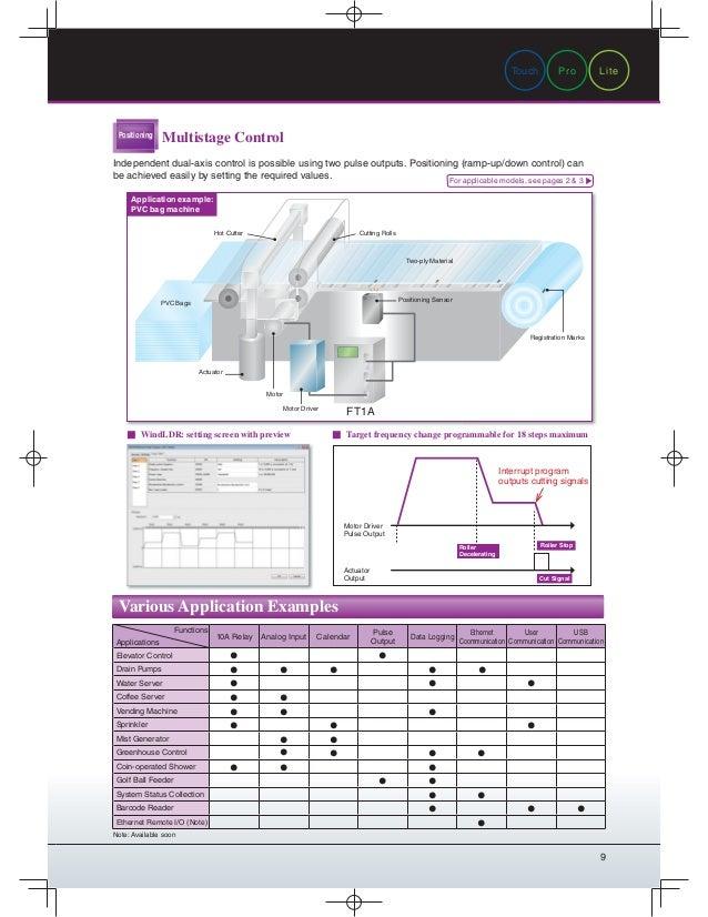Catalog PLC IDEC-Beeteco com