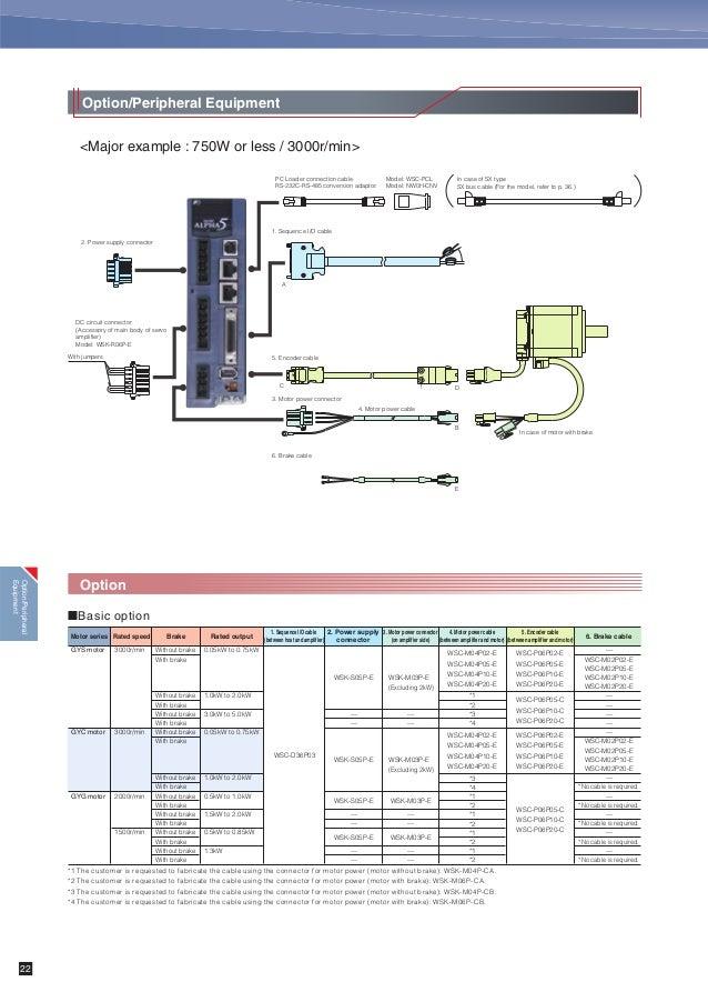 Catalog Servo Motor Servo Amplifier Alpha 5