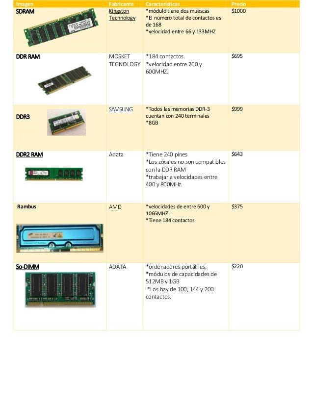 Imagen Fabricante Características Precio SDRAM Kingston Technology *módulo tiene dos muescas *El número total de contactos...