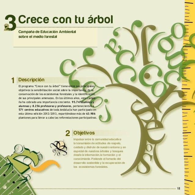 19 2 A c t u a c i o n e s y R e c u r s o s Desarrollo del Programa Formación: La formación versará sobre la conservación...