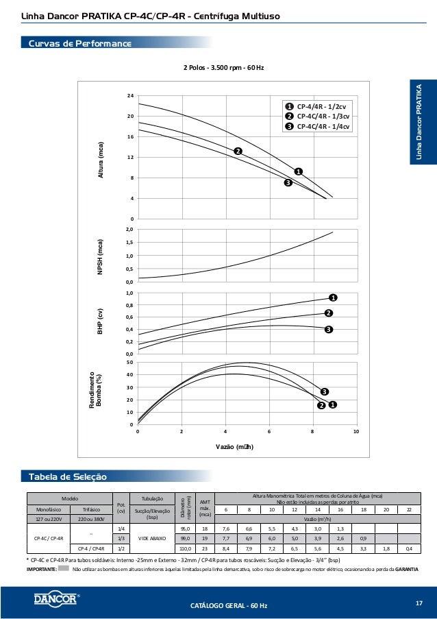 ... 15. Linha Dancor PRAT IKA CP-4C CP-4R - Centrífuga ... e972cff0a53