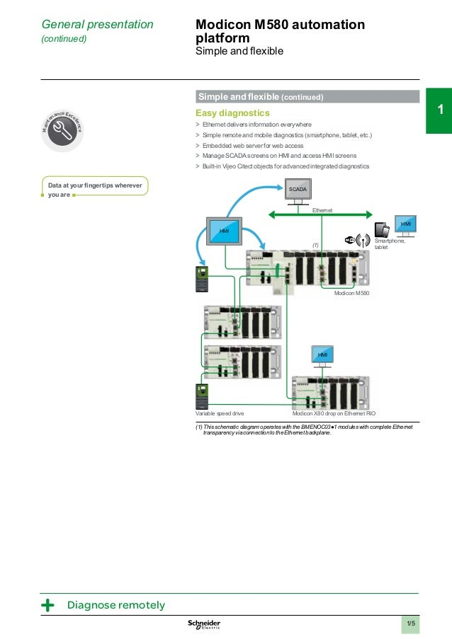 catalogo modicon m580 2014 9 638?cb=1433183065 catalogo modicon m580 2014  at bayanpartner.co