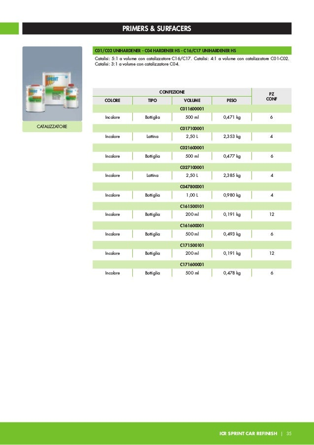F30/F31/F32/F33 PLUS FILLER HS Fondo acrilico poliuretanico 2K a basso contenuto di solvente. Rapido indurimento anche in ...