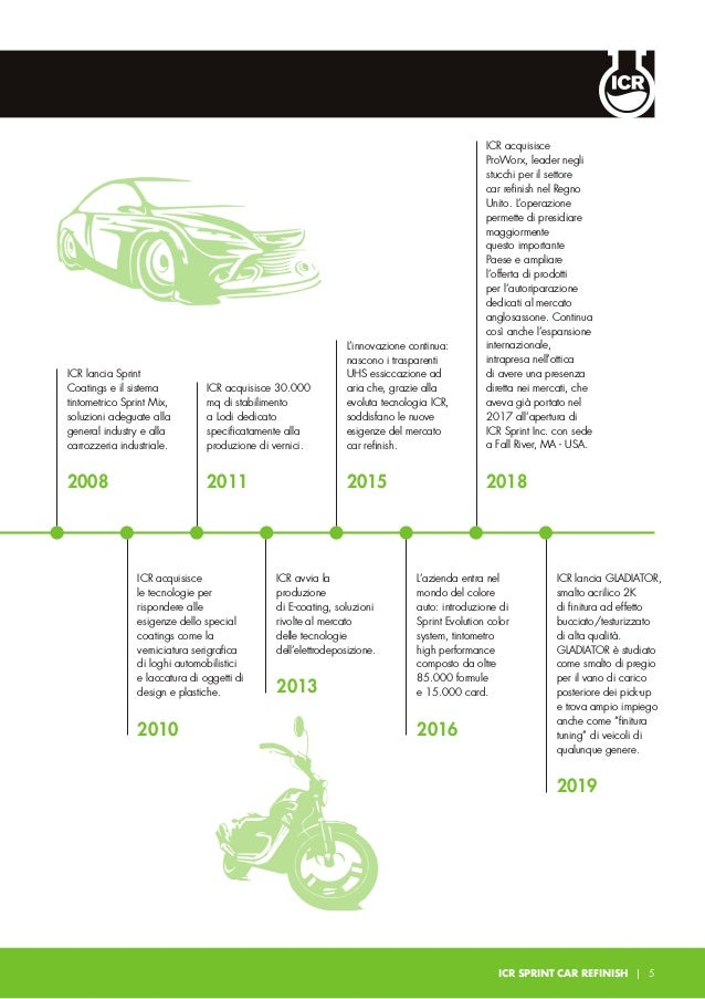 ICR: IL TUO PARTNER NELL'AUTO RIPARAZIONE 6   ICR SPRINT CAR REFINSH