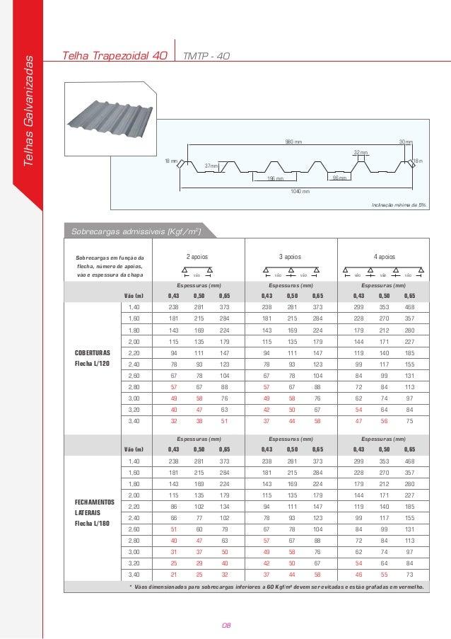 Catalogo Técnico telha metálica Eternit