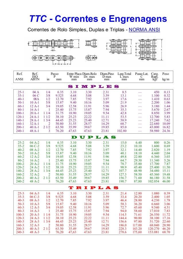 TTC - Correntes e Engrenagens Correntes de Rolo Simples, Duplas e Triplas - NORMA ANSI Ref. Ref. Passo Entre Placa Diam.Ro...