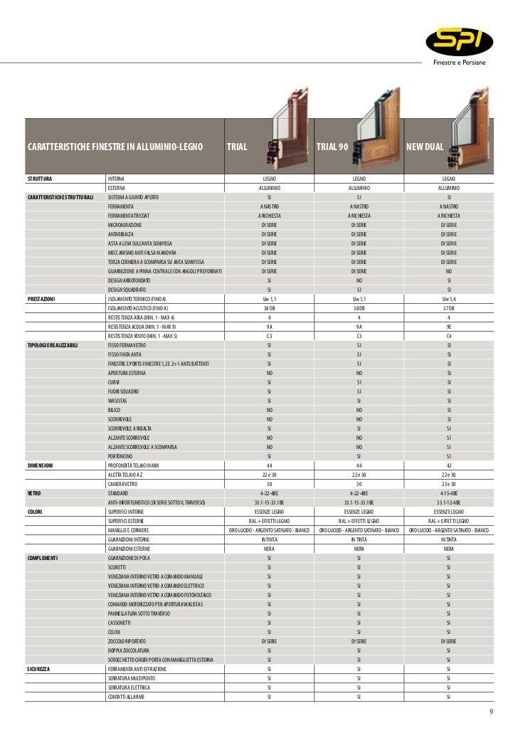 Dimensioni finestre best guarda le dimensioni delle for Finestre tipo velux prezzi