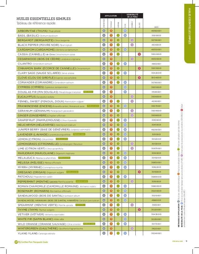 Catalogue doterra huiles essentielles for Catalogue de plantes