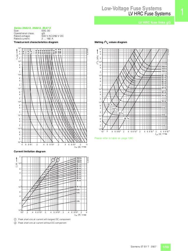 Thông số kĩ thuật siemens fuse 001