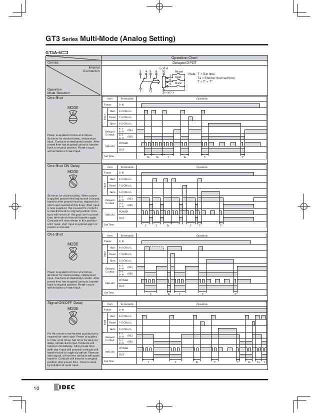 Catalogue Timer Idec - Beeteco.com on