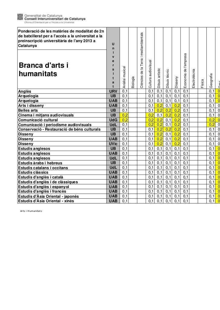Darrera actualització:23/06/2011Ponderació de les matèries de modalitat de 2n                                             ...