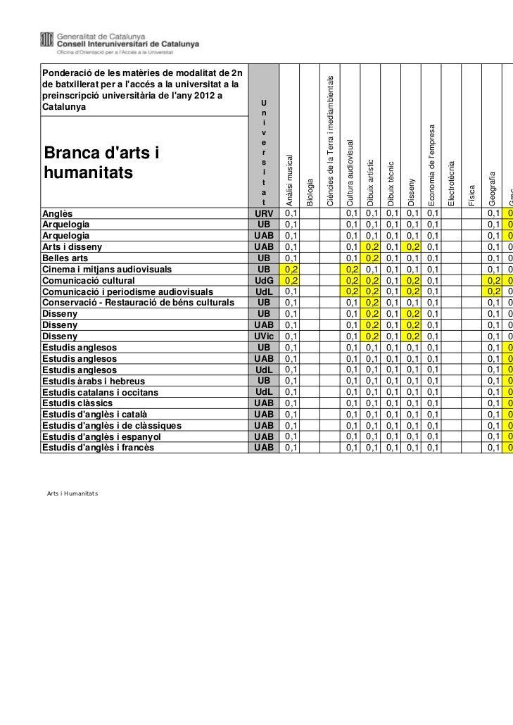Darrera actualització:10/03/2011Ponderació de les matèries de modalitat de 2n                                             ...