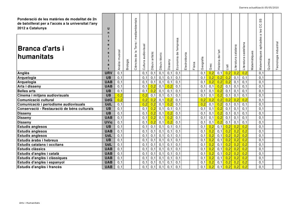 Darrera actualització:05/05/2010Ponderació de les matèries de modalitat de 2n                                             ...
