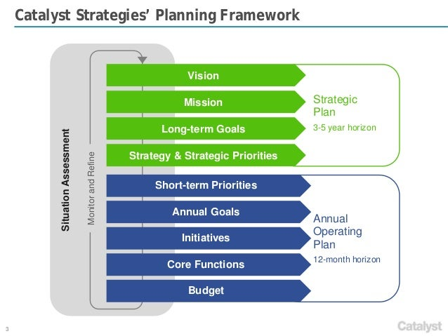 planning strategies Learn how to make your vision concrete by describing the strategies that your organization will use to meet its goals and objectives.