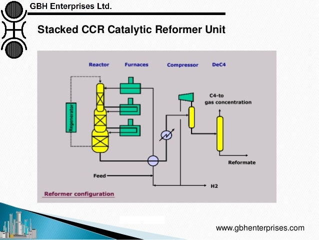 Catalytic Reforming: Catalyst, Process Technology and Operations Ove…