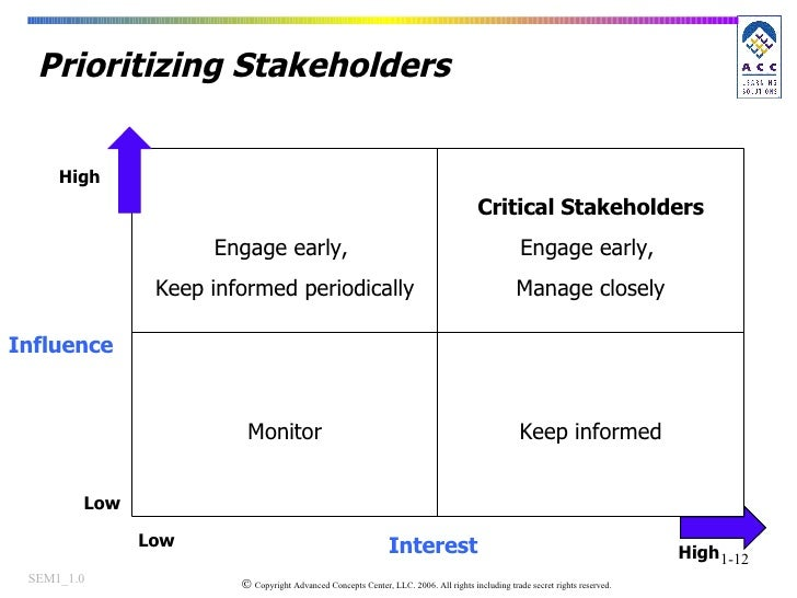 Prioritizing Stakeholders Influence High Low High Interest Low Keep informed Monitor Critical Stakeholders Engage early,  ...