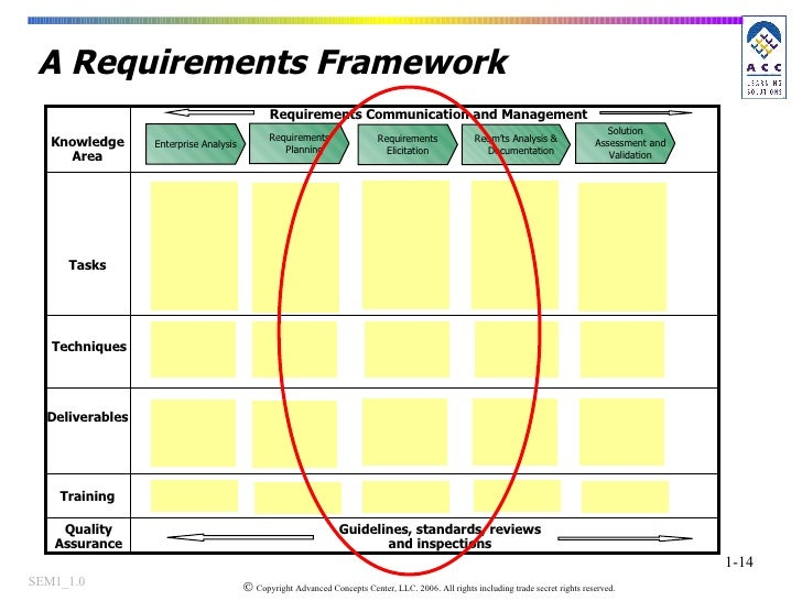 A Requirements Framework Knowledge Area Tasks Deliverables Requirements Communication and Management Training Enterprise A...