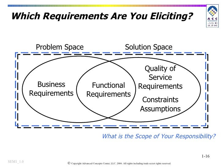 Which Requirements Are You Eliciting? Business Requirements Functional Requirements Quality of Service Requirements Constr...