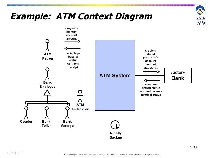Context Diagram For Atm Machine Wiring Library