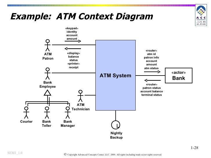 Context diagram atm machine explore schematic wiring diagram catalyze webcast finding requirements 092007 rh slideshare net simple context diagram system context diagram ccuart Choice Image