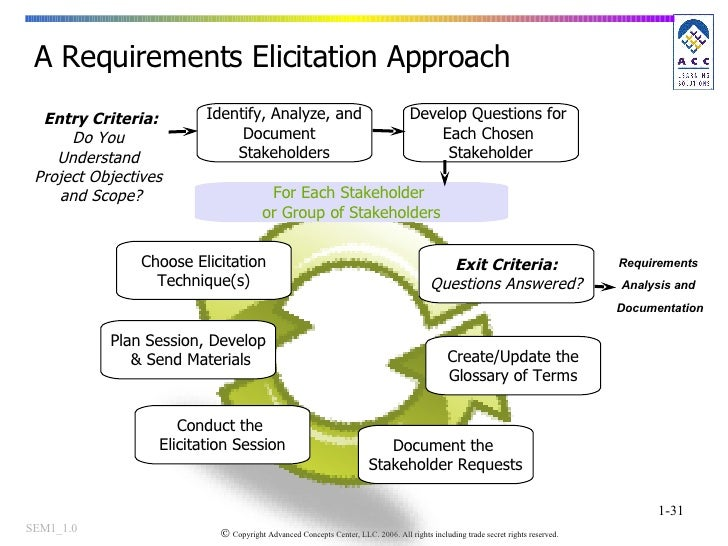 A Requirements Elicitation Approach  Identify, Analyze, and Document  Stakeholders Choose Elicitation Technique(s) Develop...