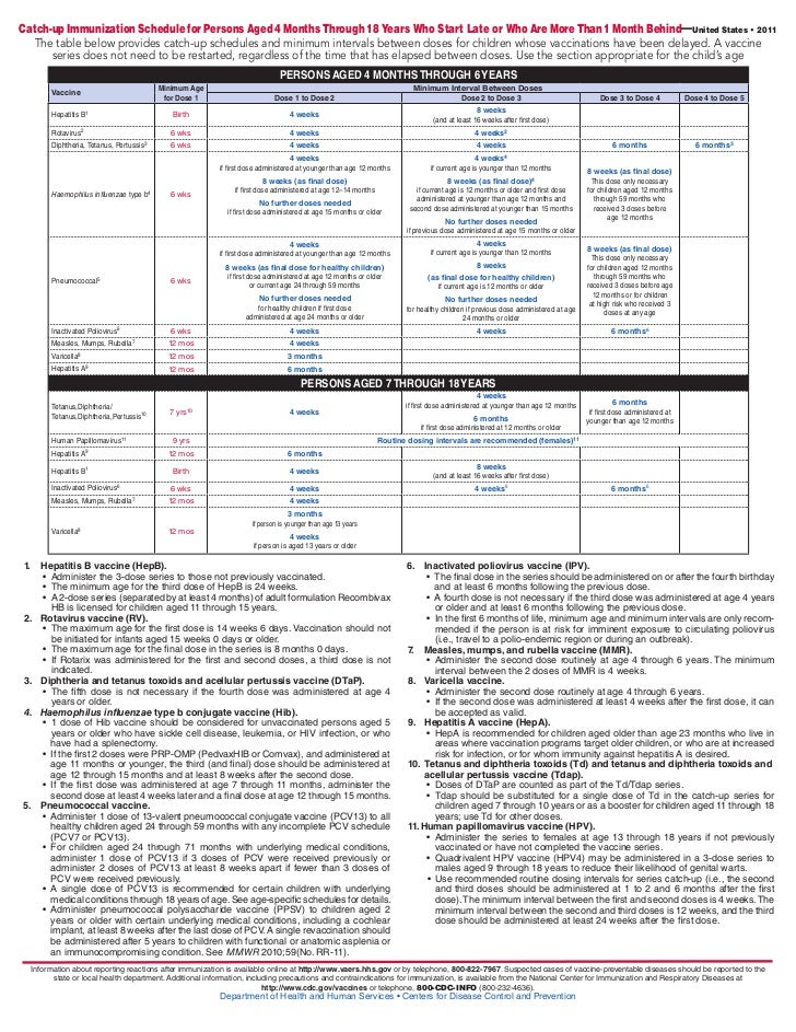 Catch-up Immunization Schedule for Persons Aged 4 Months Through 18 Years Who Start Late or Who Are More Than 1 Month Behi...