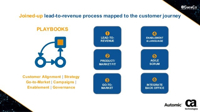 Joined-up lead-to-revenue process mapped to the customer journey PLAYBOOKS ➌ GO-TO- MARKET ➊ LEAD-TO- REVENUE ➋ PRODUCT/ M...
