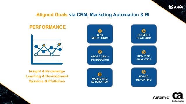 Aligned Goals via CRM, Marketing Automation & BI PERFORMANCE ➌ MARKETING AUTOMATION ➊ KPIs MBOs / OKRs ➋ ADOPT CRM + INTEG...
