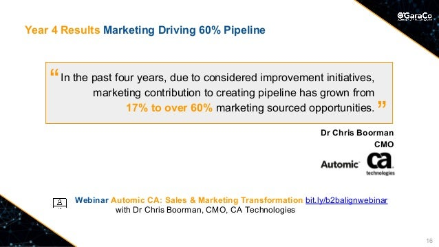 Year 4 Results Marketing Driving 60% Pipeline Webinar Automic CA: Sales & Marketing Transformation bit.ly/b2balignwebinar ...