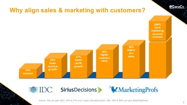 © Copyright OGaraCo 2018 Why align sales & marketing with customers? Source: 10% per year (IDC)   24% & 27% over 3 years (...