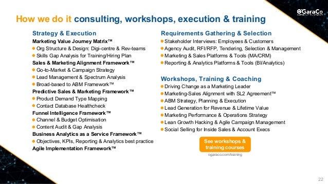 How we do it consulting, workshops, execution & training Strategy & Execution Marketing Value Journey Matrix™ ◉ Org Struc...