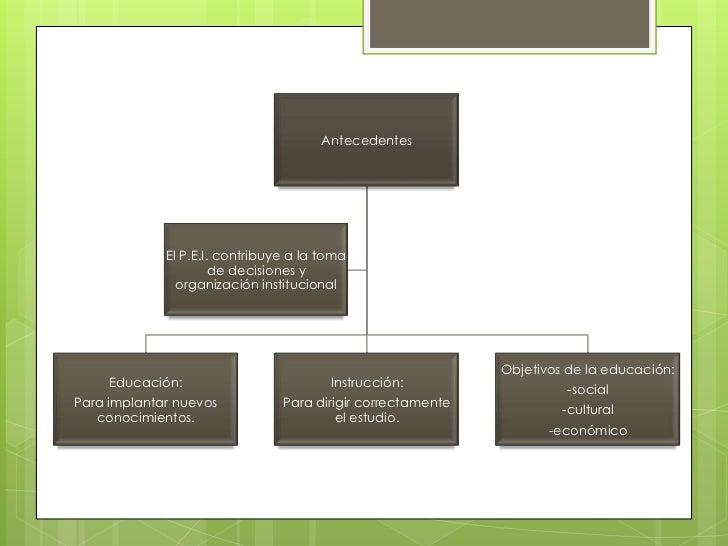Antecedentes             El P.E.I. contribuye a la toma                      de decisiones y               organización in...