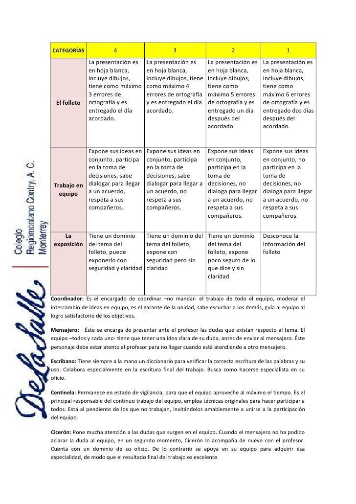 CATEGORÍAS4321El folletoLa presentación es en hoja blanca, incluye dibujos, tiene como máximo 3 errores de ortografía y es...
