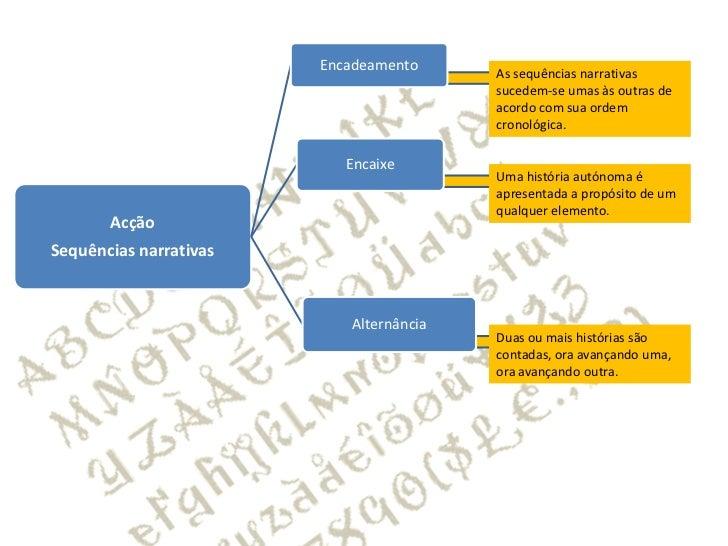Categorias da narrativa  Slide 2