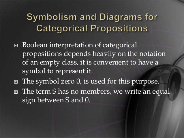 Symbolism And Diagram for Categorical Proposition