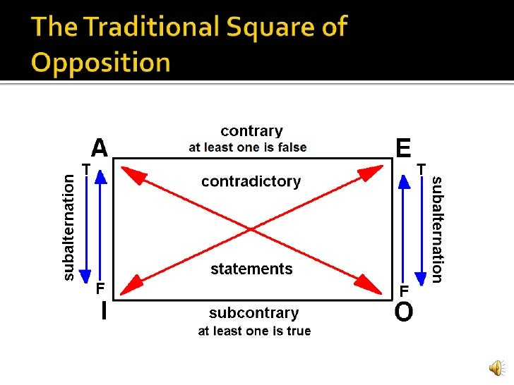 4 relationship of square opposition