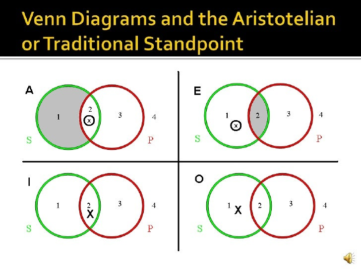 Venn Diagram Categorical Residential Electrical Symbols