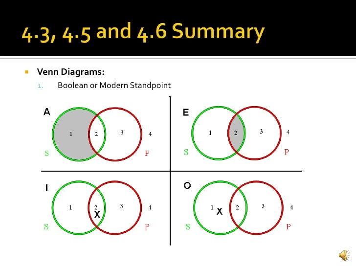 Boolean Standpoint Venn Diagrams Diy Wiring Diagrams