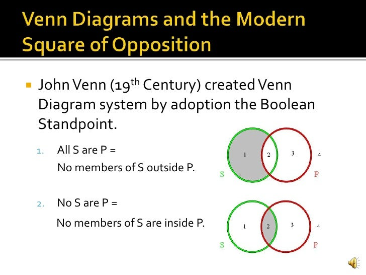 Aristotles Logic Categorical Propositions Venn Diagrams