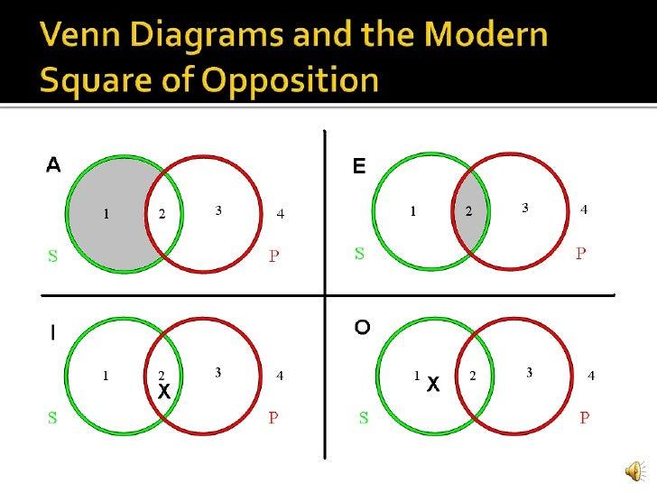 proposition b a venn diagram not lossing wiring diagram • aristotelian venn diagram schematic wiring diagrams rh 50 koch foerderbandtrommeln de diagram a intersect b complement