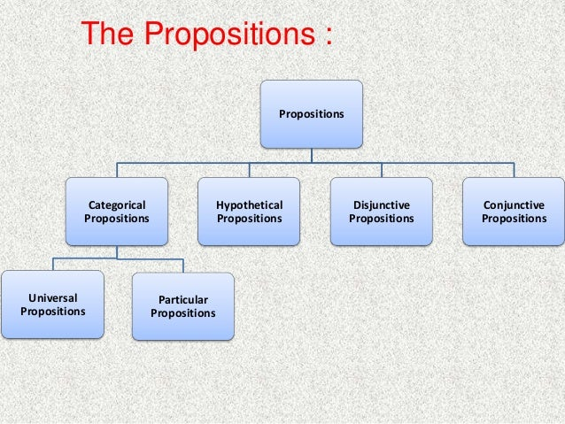 the categorical proposition Categorical proposition: categorical proposition, in syllogistic or traditional logic, a proposition or statement, in which the predicate is, without qualification, affirmed or denied of all or part of the subject thus, categorical propositions are of four basic forms: every s is p, no s is p, some s is p, and some.