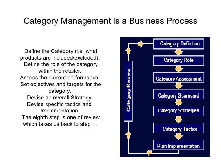 Category management (cips).