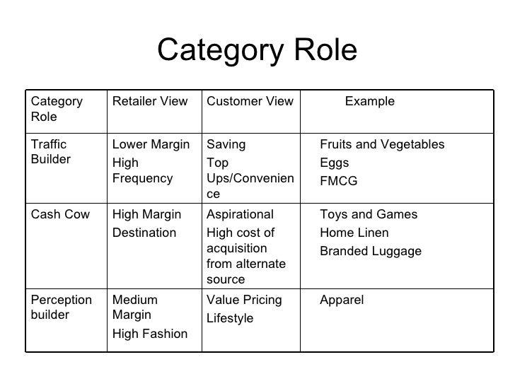 Category Management Rajnish Kumar Itc Retail Retailing