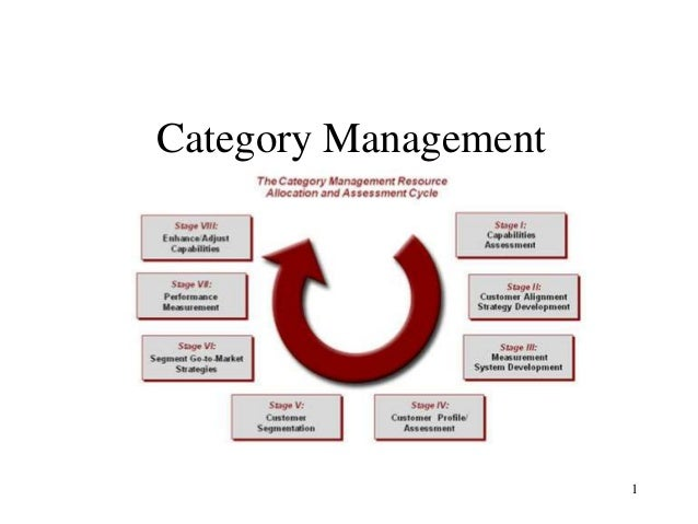 Category Management  1