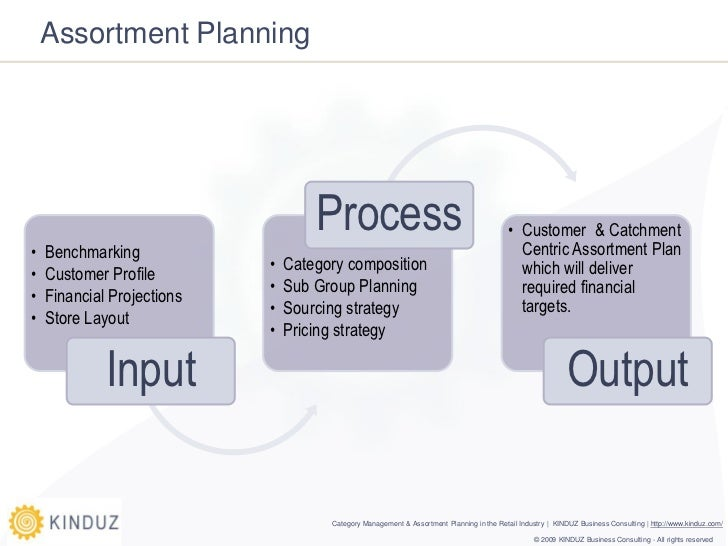 Input process output examples business plans