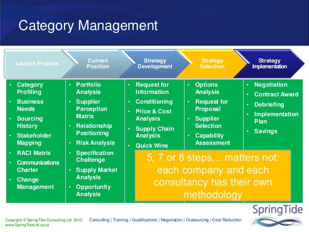 Category management cips for Procurement category strategy template