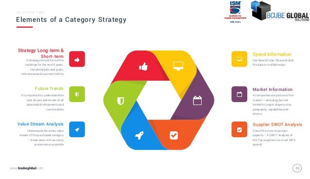Category strategysourcing strategy 10 bcubeglobal elements of a category strategy maxwellsz